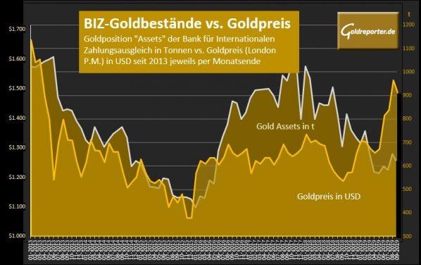 Gold, Goldpreis, BIZ (Quelle: BIZ; Grafik/Berechnung: Goldreporter)