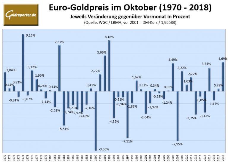 goldpreis 1990 in euro