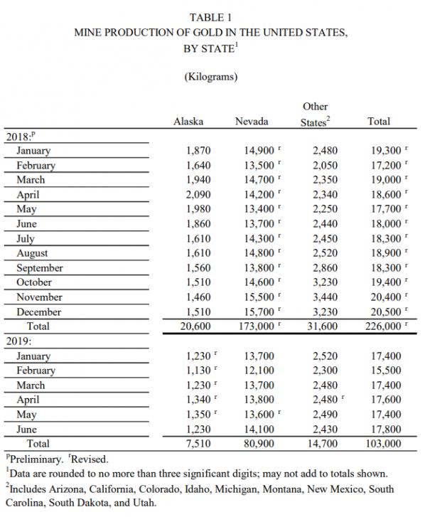 Gold, Produktion, USA
