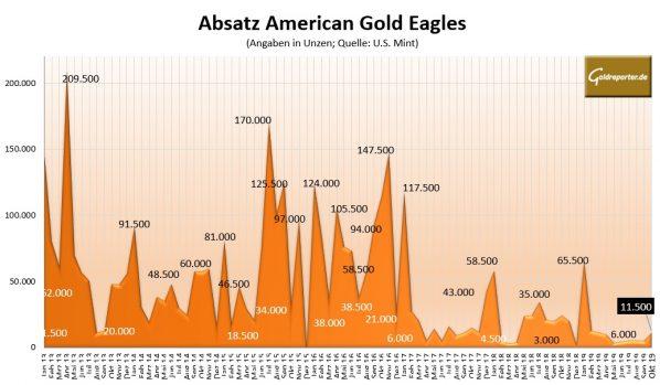 Gold, Goldmünzen. American Eagles, Absatz
