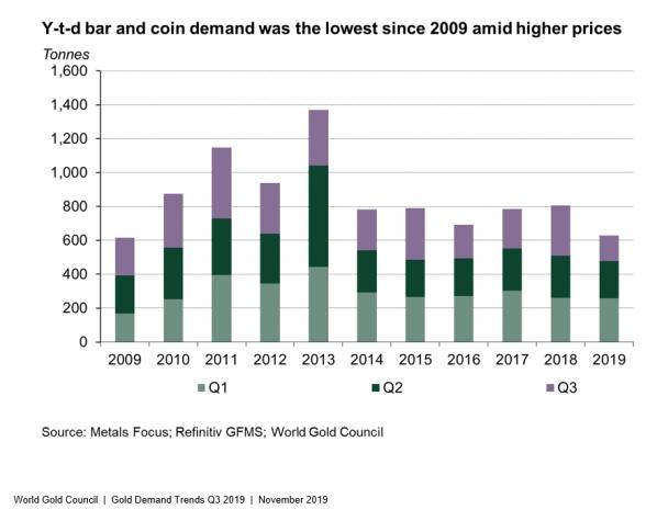 Goldmünzen, Goldbarren, Nachfrage
