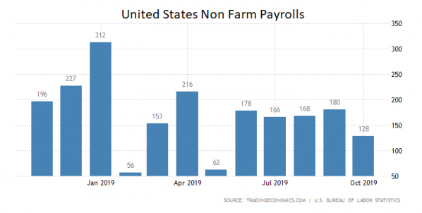 USA, Arbeitsmarkt, Daten