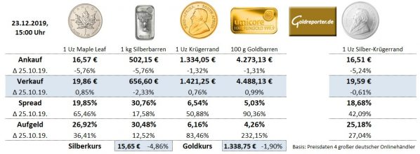 Goldmünzen, Silber, Aufgeld