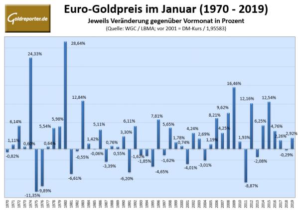 Goldpreis, Euro, Januar
