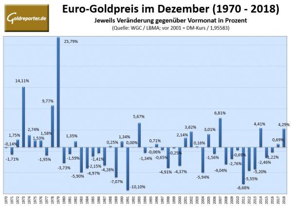 Goldpreis, Dezember, Statistik