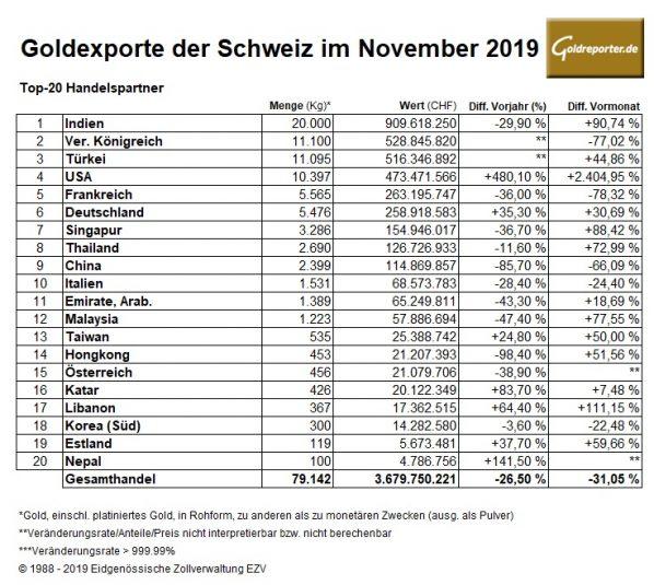 Gold, Importe, Exporte, Schweiz