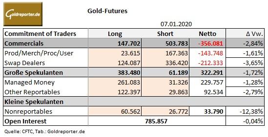 Gold, CoT-Daten, Positionen