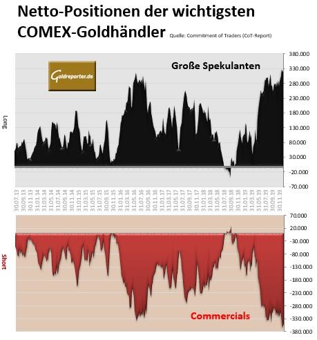 Gold, CoT, Terminmarkt