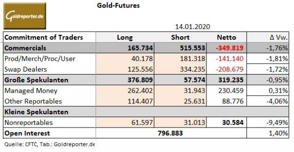 Gold, CoT, Terminmarkt, Daten