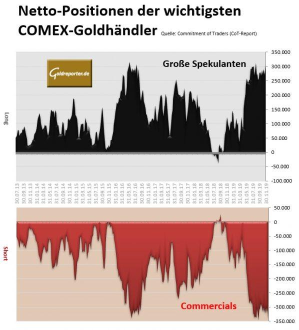 Gold, Goldmarkt, CoT, Futures, COMEX
