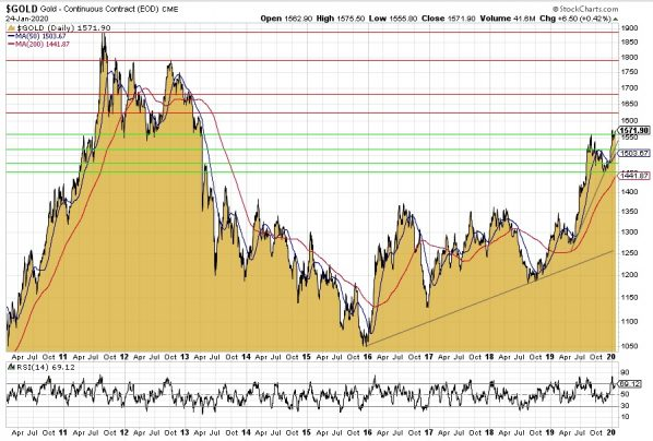 Gold, Goldchart