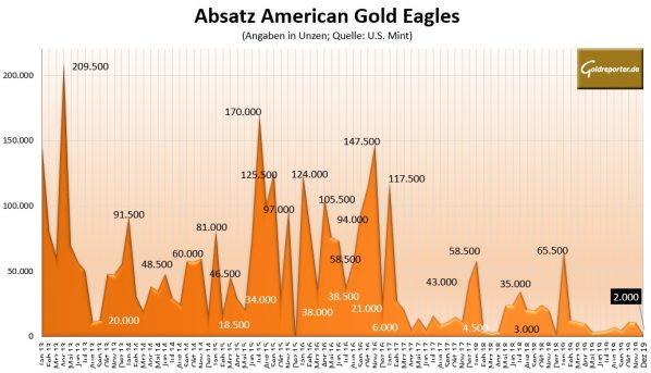 Goldmünze, American Eagle, Absatz