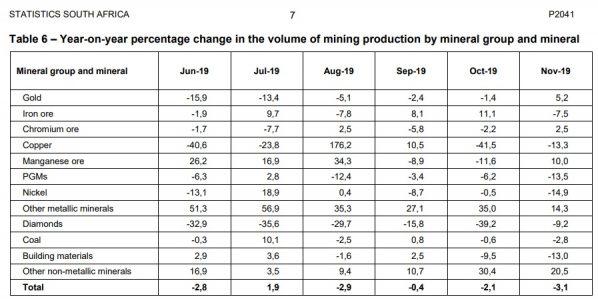 Gold, Goldmarkt, Produktion, Südafrika