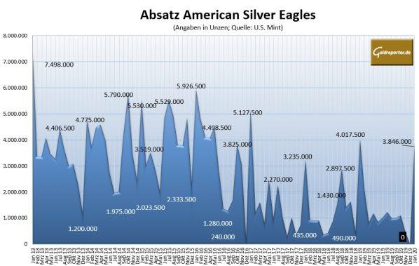 Silbermünzen, American Eagle, Absatz, U.S. Mint