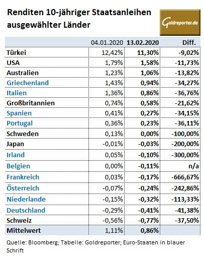 Staatsanleihen, Renditen