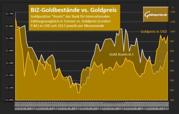 Gold, Goldpreis, BIZ, Goldbestände