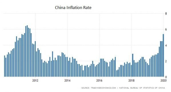 China, Inflationsrate