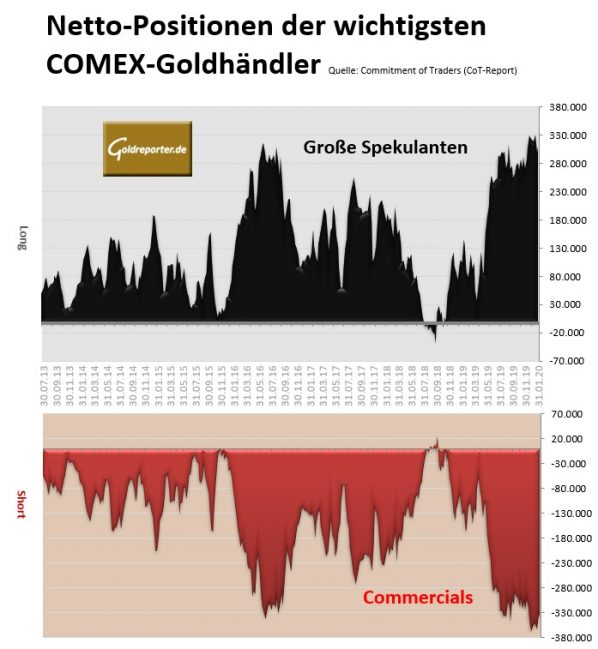 Gold, CoT, Spekulanten, Commercials