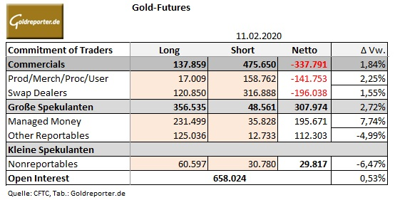 Gold, Open Interest, CoT-Daten