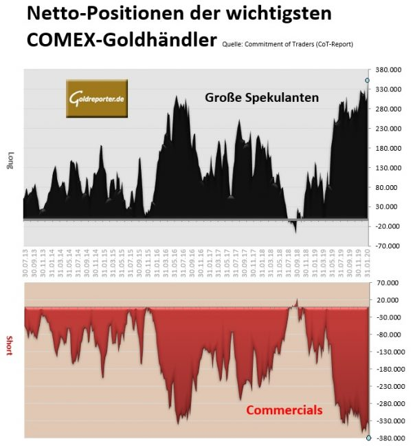 Gold, Futures, CoT, Positionen