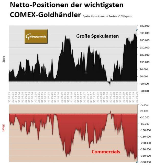 Gold, Futures, CoT, Positionen