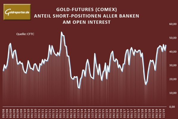 Gold, Banken, COMEX, short