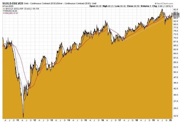 Gold-Silber-Ratio, Goldpreis, Silberpreis
