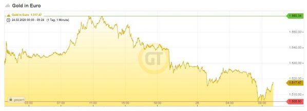 Gold, Goldpreis, Chart, Euro