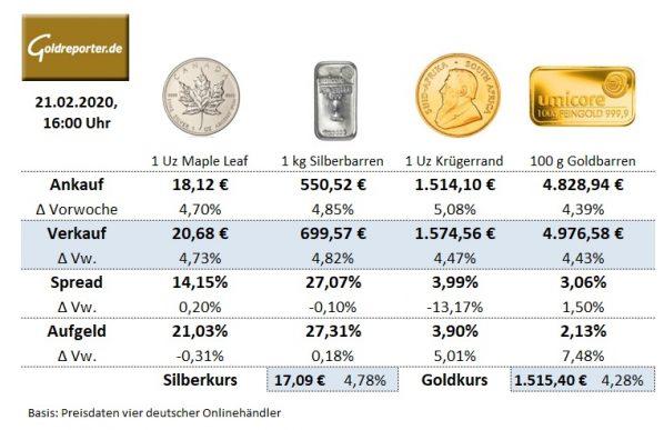 goldmünzen preis