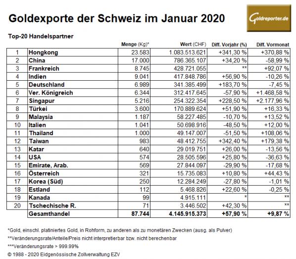 Gold, Exporte, Schweiz, Januar 2020