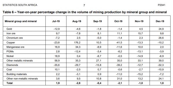 Südafrika, Bergbau, Förderung