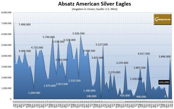 Silbermünzen, American Eagle, Absatz