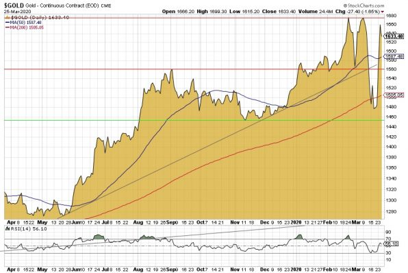 Gold, Goldpreis, Goldchart