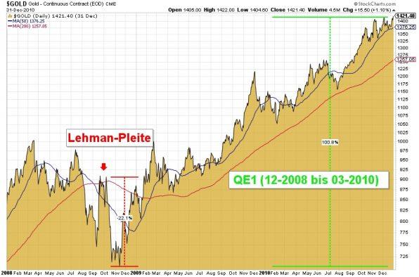 Gold, Goldpreis, Chart, Lehman, Finanzkrise