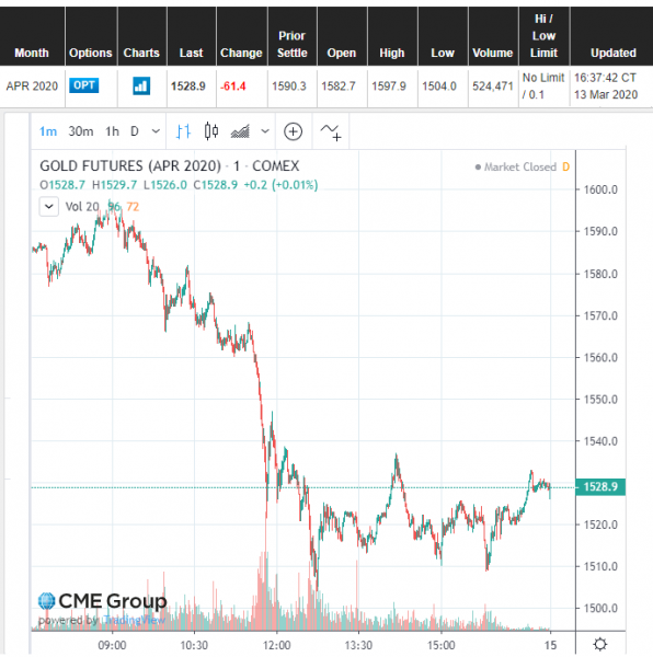 Goldpreis, COMEX, Crash