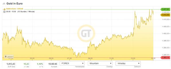 Gold, Euro, Goldpreis, Chart