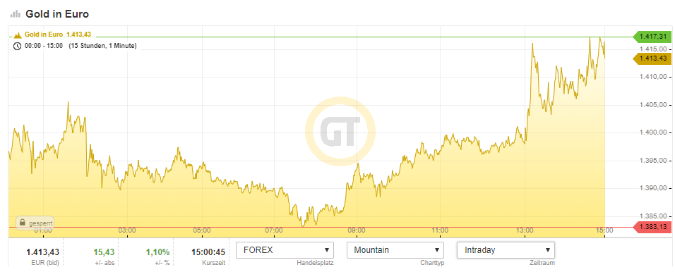 goldpreis 750 pro gramm in euro