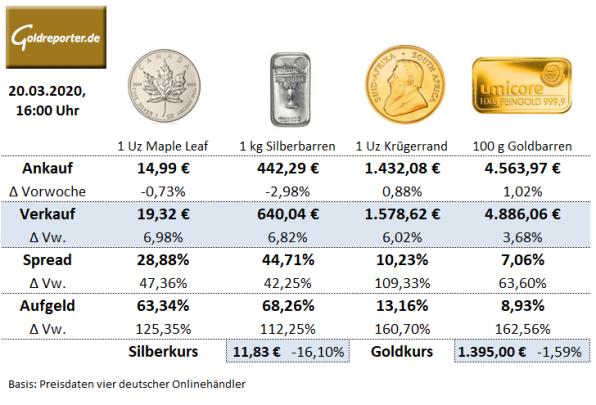 Krügerrand, Goldmünzen, Maple Leaf Silbermünze, Preise, Aufgeld