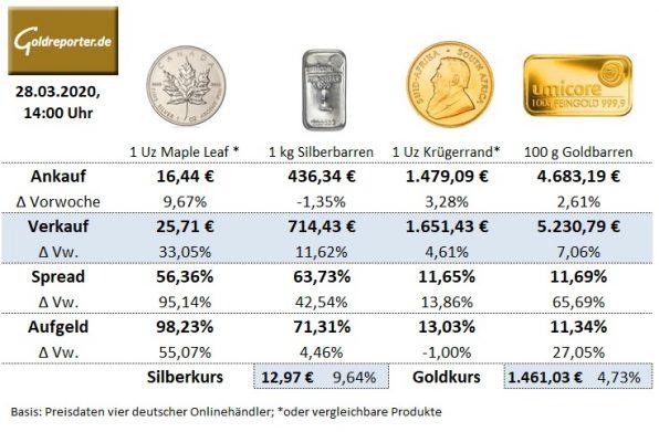Gold, Goldmünzen, Krügerrand, Silbermünzen, Preis, Aufgeld