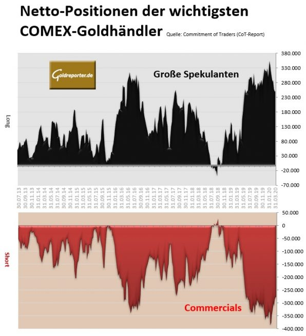 Gold, COMEX, Positionen, CoT
