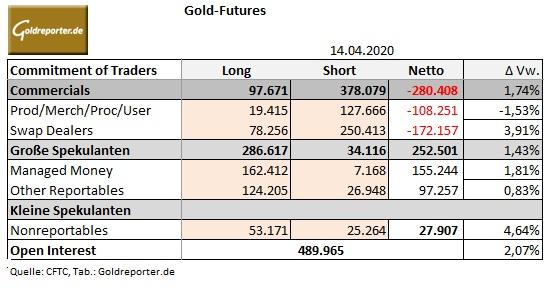 Gold, COMEX, Positionen, CoT, Daten, Futures