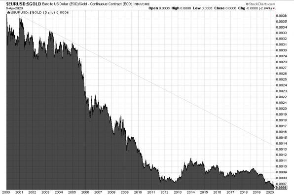Euro, Goldpreis, Chart