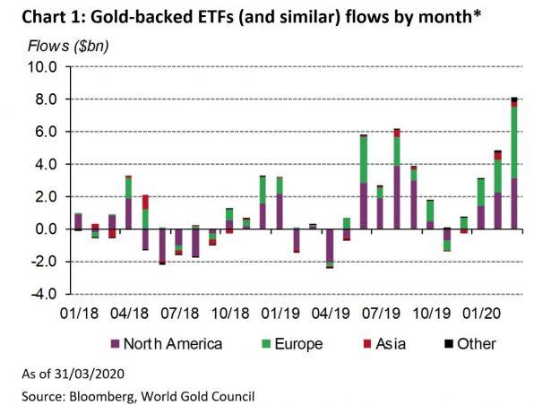 Gold, Gold-ETF, Zuflüsse
