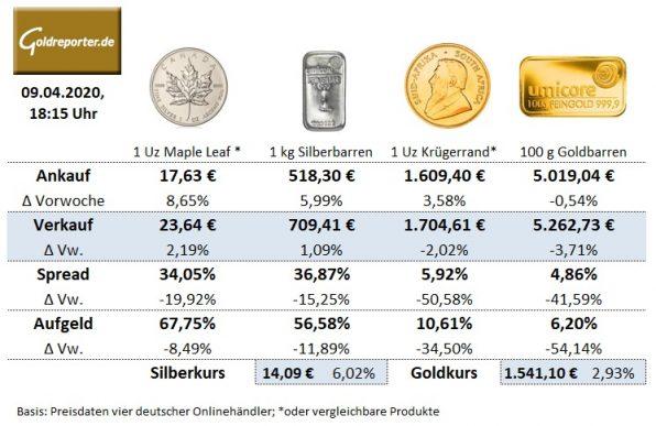 Goldmünzen, Silbermünzen, Goldbarren, Silberbarren, Preise