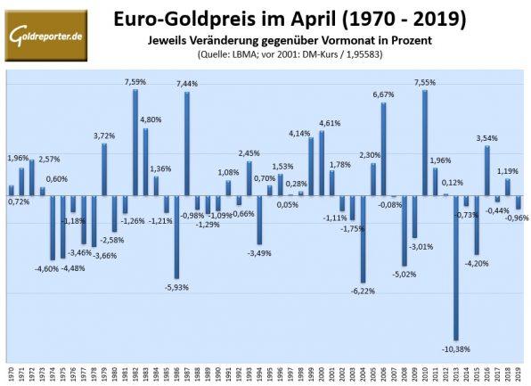 Gold, Goldpreis, Euro, Statistik