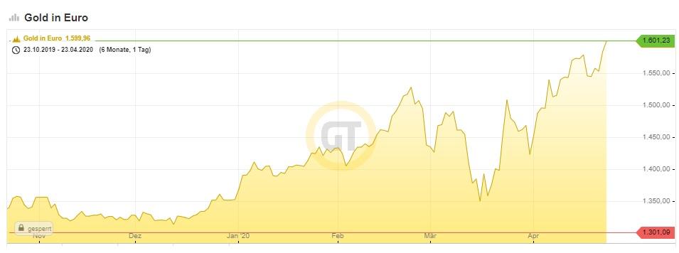 goldpreis in euro 1kg