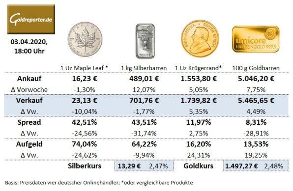 Goldmünzen, Krügerrand, Preise, Silbermünzen, Goldbarren