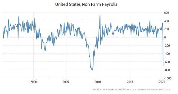 USA, Arbeitsmarkt, Zahlen, März