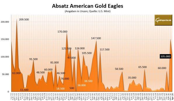 Goldmünzen, Absatz, American Eagles