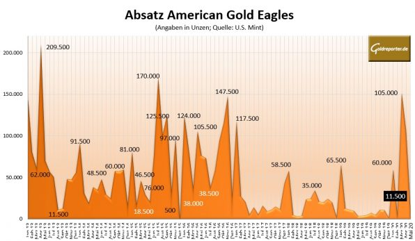 Gold, American Eagles, Goldmünzen